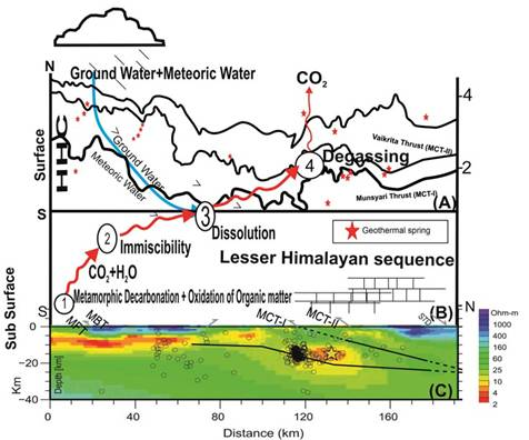 Himalayan Geothermal Springs release huge amount of carbon dioxide in the atmosphere