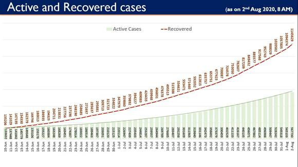 India records highest ever single day COVID-19 recoveries of 51,255